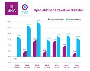 Bovengemiddelde groei voor specialistische zakelijke diensten